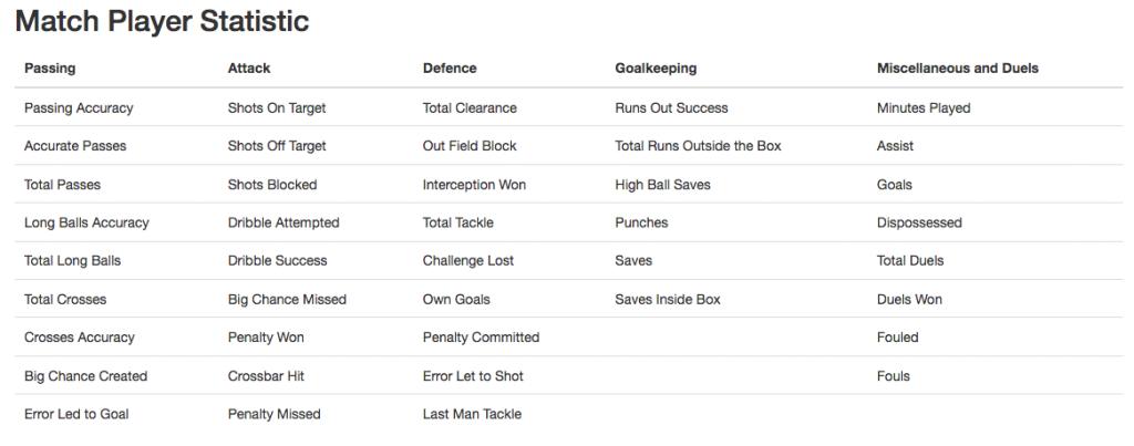 Football API Data   Soccer API Live Score Data Feed   Entity